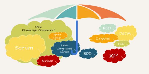 SCRUM outils et framework Agile