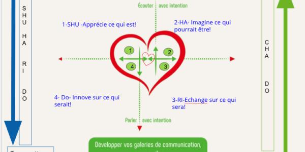 Management stratégique, Intelligence Emotionnelle; Management vivant