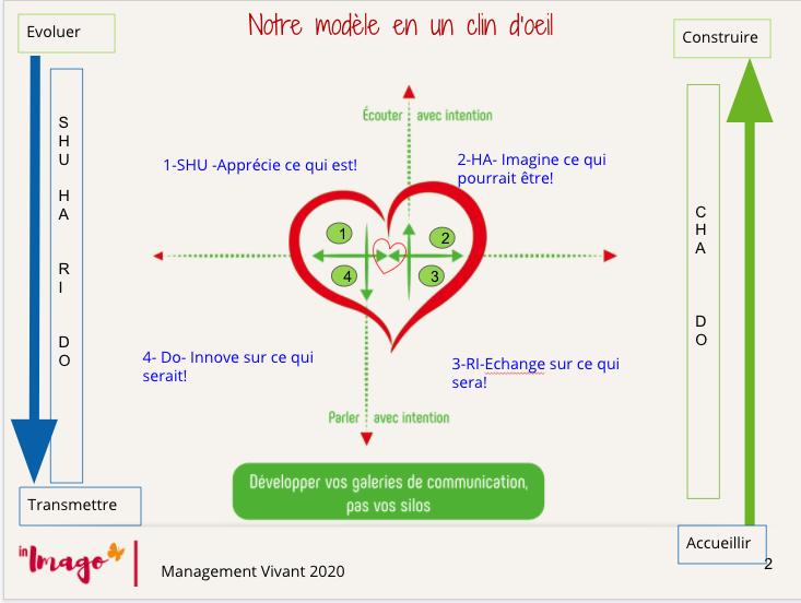 Imago : boostez l'Intelligence émotionnelle de vos équipes