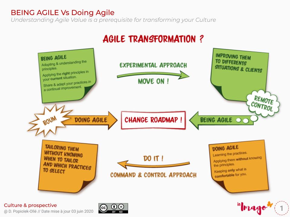Agile transformation, Agile,