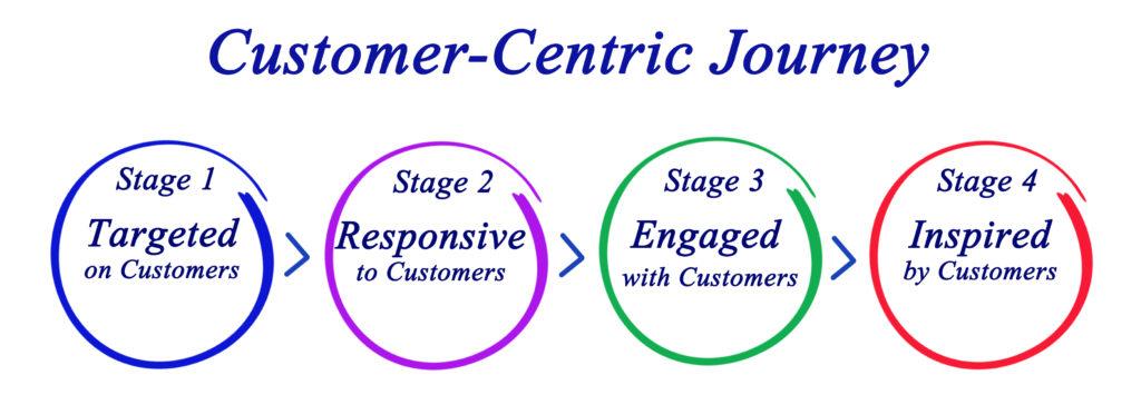 Jpurney Map, e-marketing
