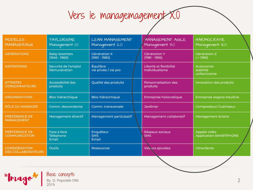 management stratégique : , évolutions des modèles managériaux: management 1.0; management 2.0; management 3.0; management X.0