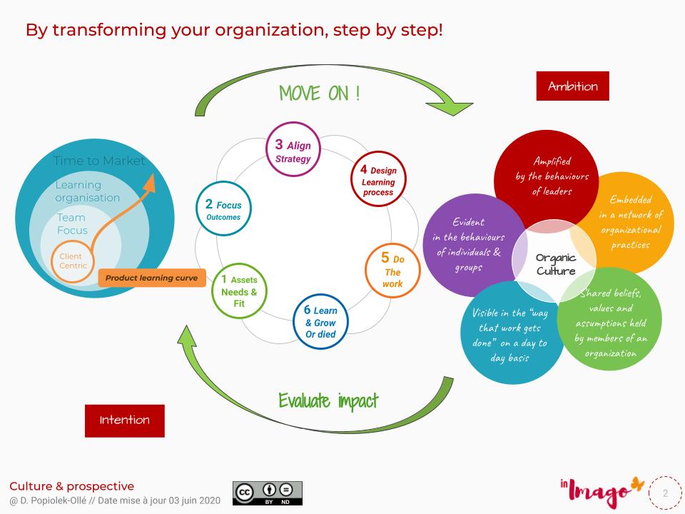 Culture client, management vivant, Equipe client centrique