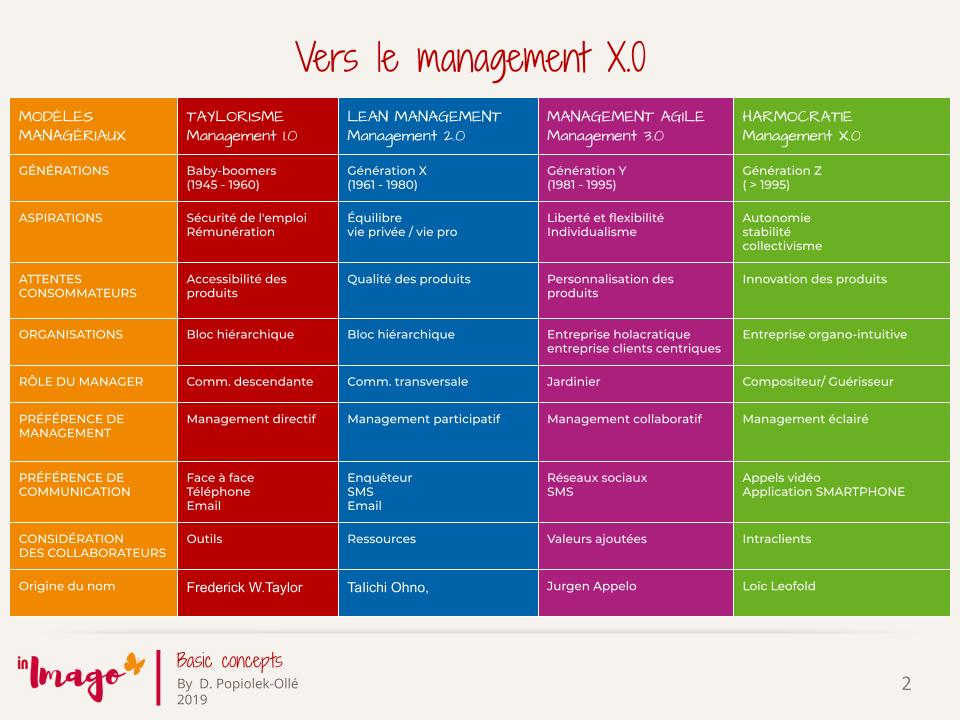 Management stratégique,  Modèles manageriaux, évolutions des modèles managériaux, vers le management X.0