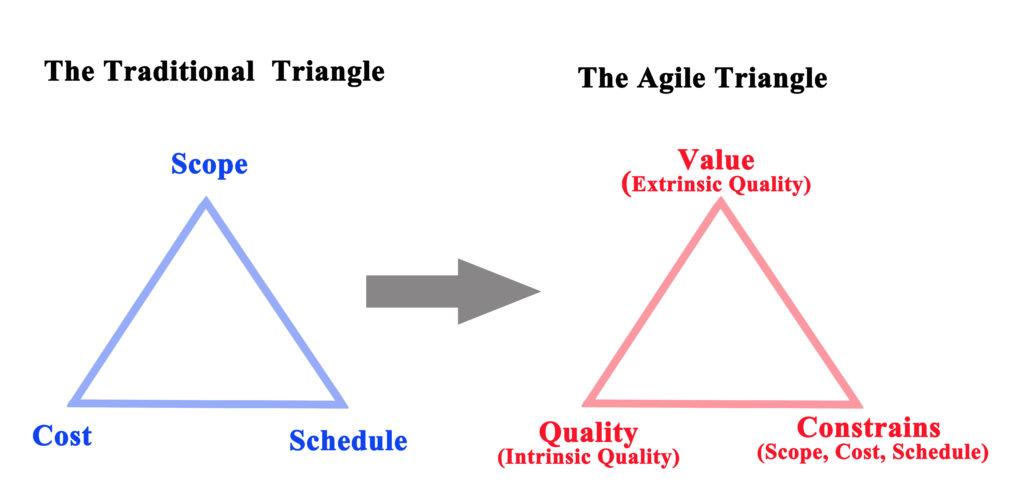 Valeurs Agile, management par la valeur