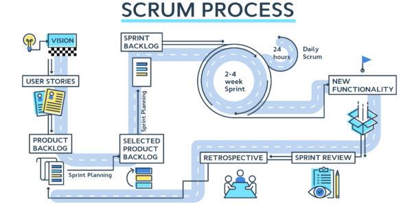 Ressource Agile, SCRUM, efficacité des rituels