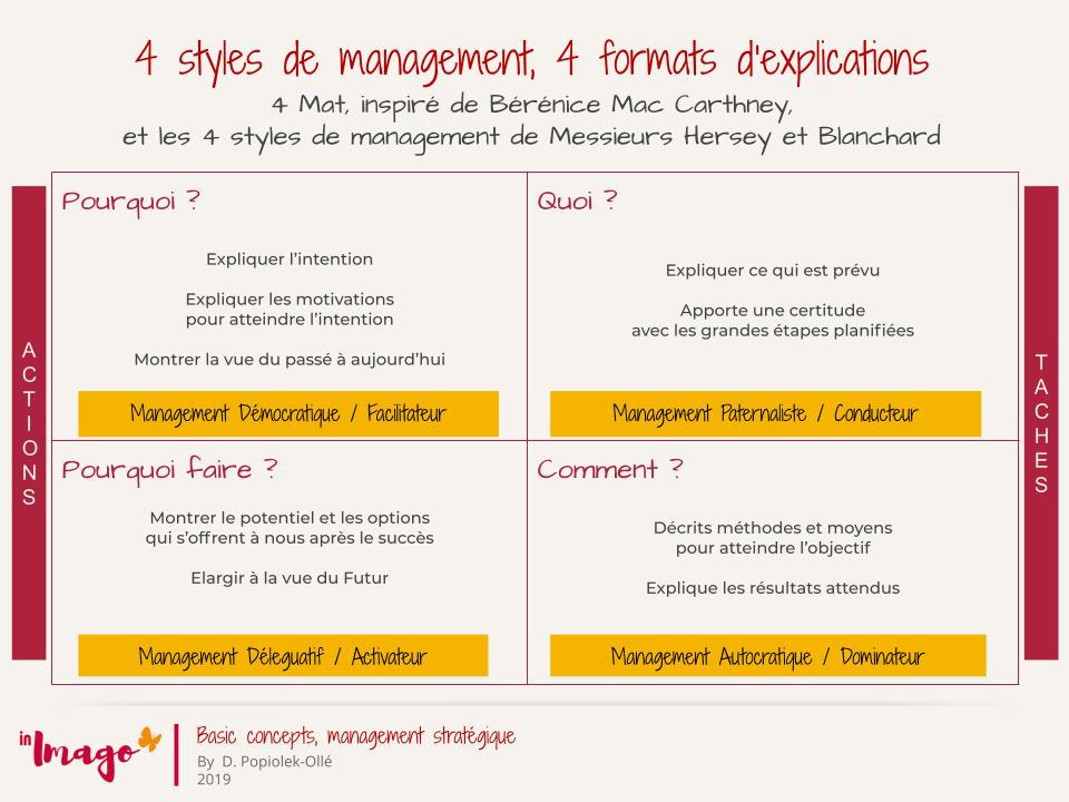 Styles de management, 4 formats de communication, management mobilisant
