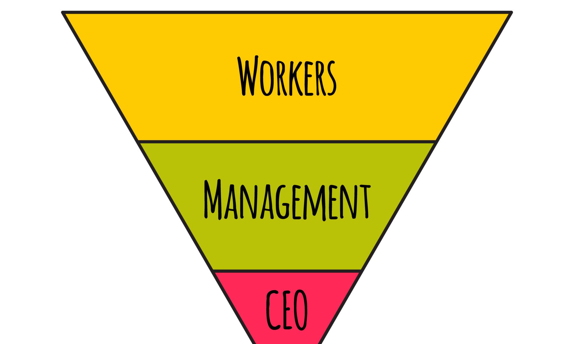 Manager Agile, servant leader