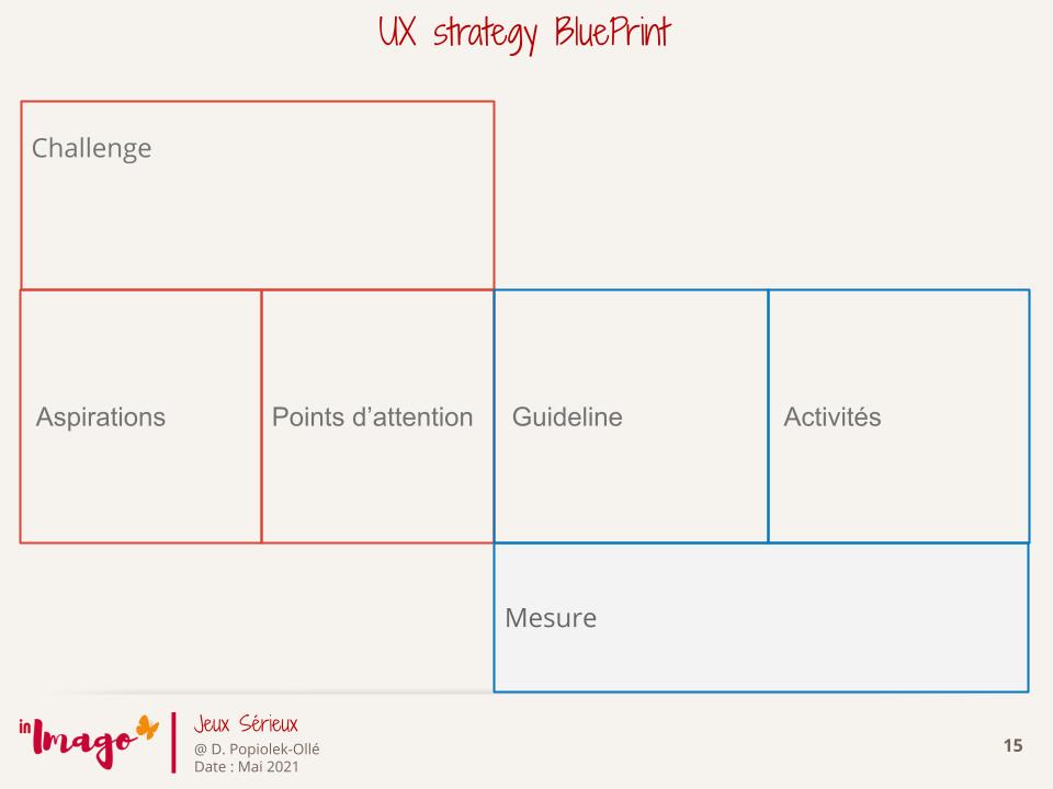 UX Design, 3P, UX strategy